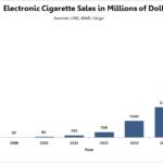 電子タバコ市場のための戦い